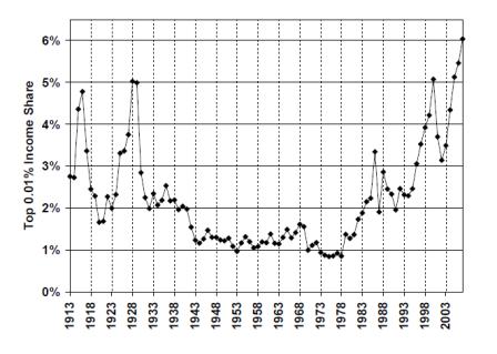 Inequality 1913-2007